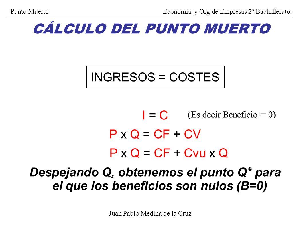 INGRESOS: I = P x Q Donde: P = Precio de venta por unidad Q = Cantidad vendida COSTES C = CF + CV Donde: CV = Cvu x Q CF = Costes Fijos CV = Costes Va