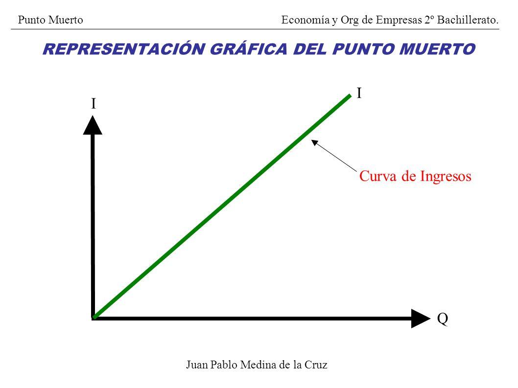 I = C P x Q = CF + Cvu x Q P x Q - Cvu x Q = CF Q x (P - Cvu) = CF CF Q* = P – Cvu Juan Pablo Medina de la Cruz CÁLCULO DEL PUNTO MUERTO Punto MuertoE