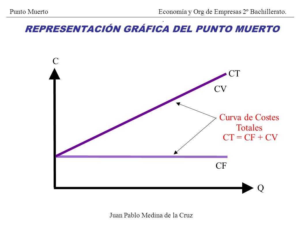 Juan Pablo Medina de la Cruz I Q I Curva de Ingresos REPRESENTACIÓN GRÁFICA DEL PUNTO MUERTO Punto Muerto Economía y Org de Empresas 2º Bachillerato.