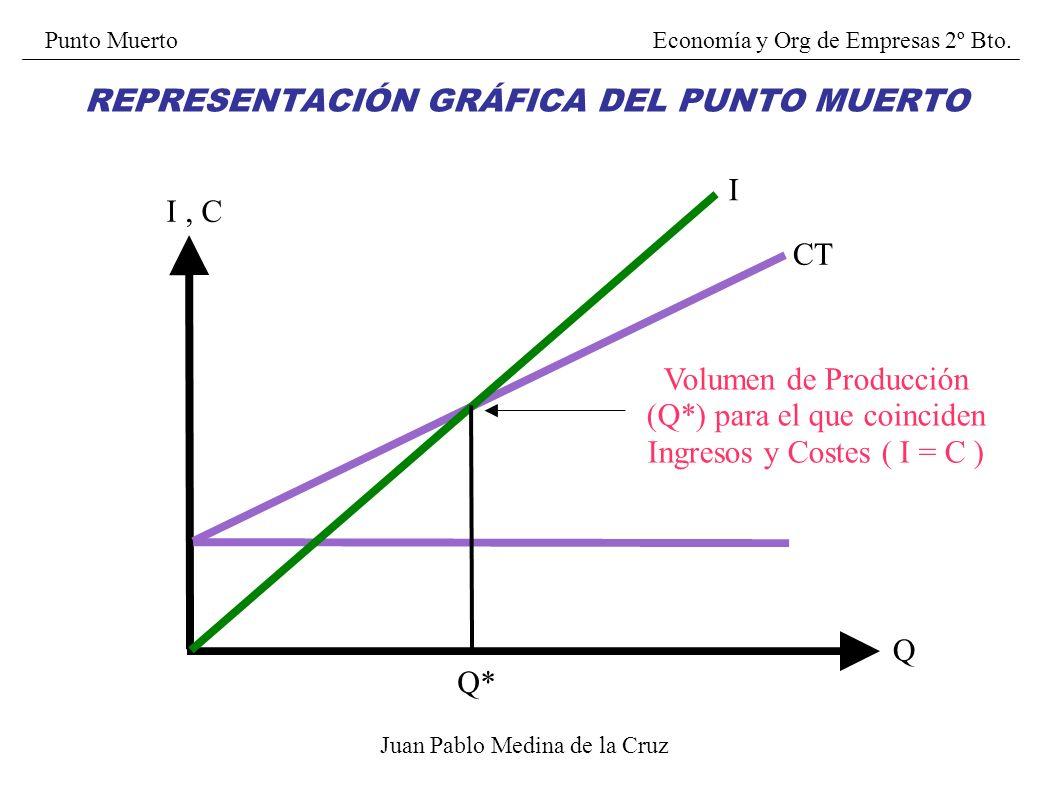 Juan Pablo Medina de la Cruz CV Q C CF CT Curva de Costes Totales CT = CF + CV REPRESENTACIÓN GRÁFICA DEL PUNTO MUERTO Punto Muerto Economía y Org de