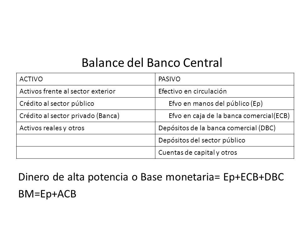 Balance del Banco Central Dinero de alta potencia o Base monetaria= Ep+ECB+DBC BM=Ep+ACB ACTIVOPASIVO Activos frente al sector exteriorEfectivo en cir