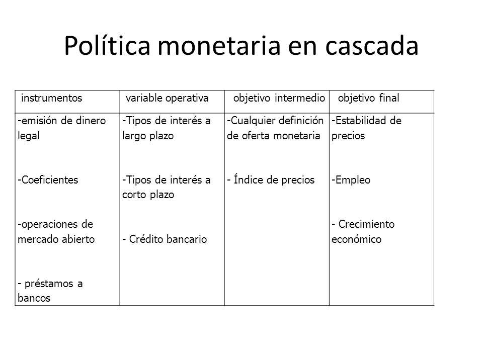 Política monetaria en cascada instrumentos variable operativa objetivo intermedio objetivo final -emisión de dinero legal -Coeficientes -operaciones d