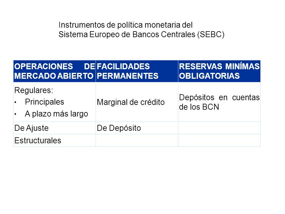 OPERACIONES DE MERCADO ABIERTO FACILIDADES PERMANENTES RESERVAS MINÍMAS OBLIGATORIAS Regulares: Principales A plazo más largo Marginal de crédito Depó