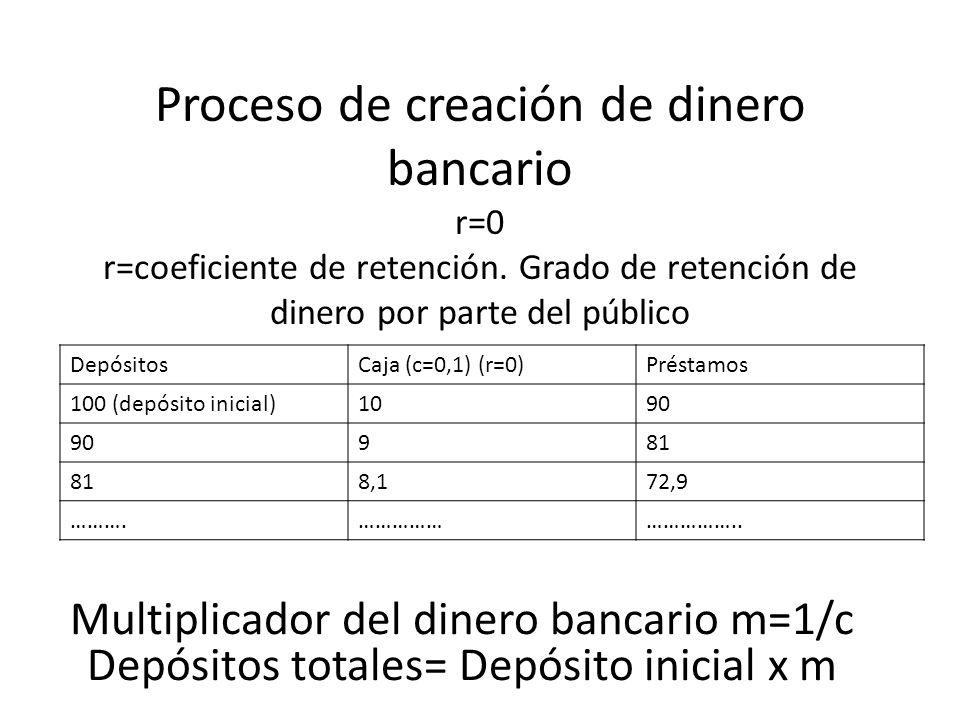 Proceso de creación de dinero bancario r=0 r=coeficiente de retención. Grado de retención de dinero por parte del público DepósitosCaja (c=0,1) (r=0)P