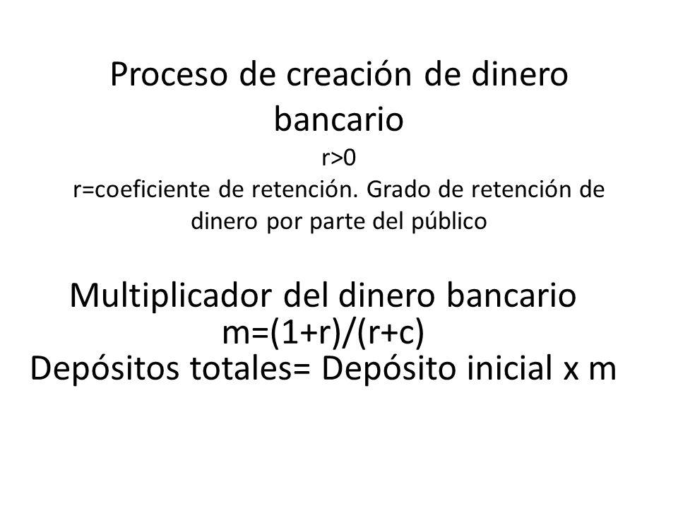 Proceso de creación de dinero bancario r>0 r=coeficiente de retención. Grado de retención de dinero por parte del público Multiplicador del dinero ban
