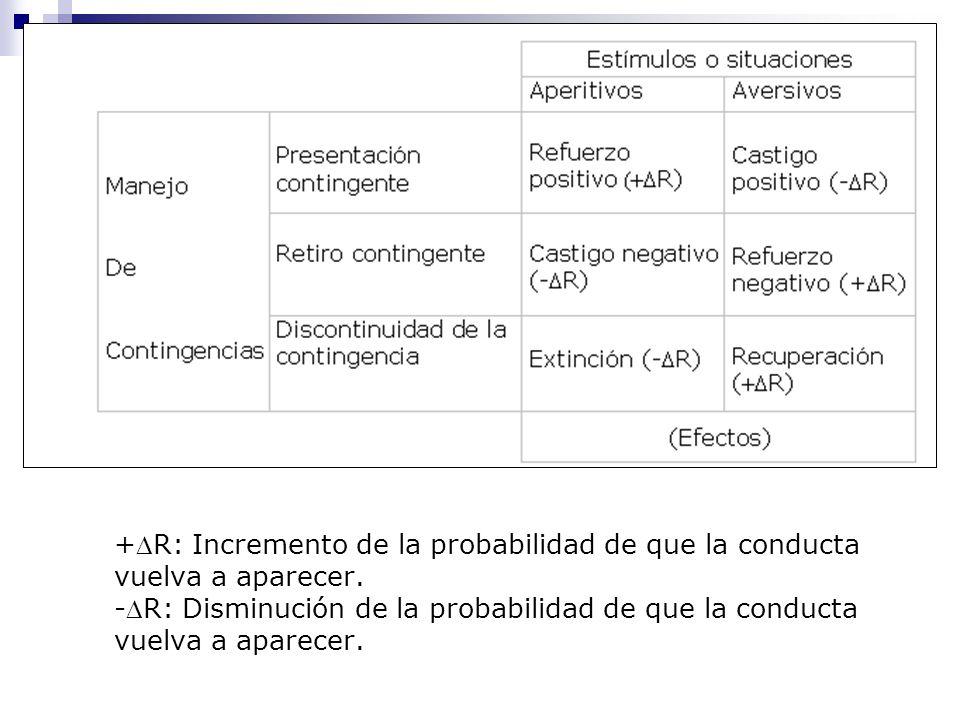 +R: Incremento de la probabilidad de que la conducta vuelva a aparecer. -R: Disminución de la probabilidad de que la conducta vuelva a aparecer.