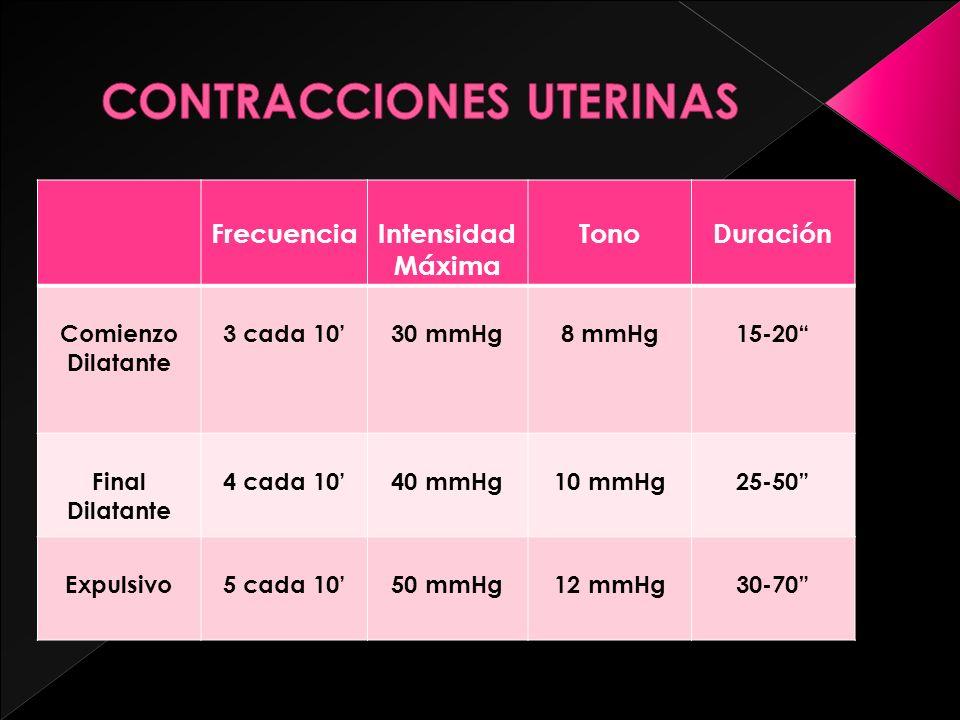FrecuenciaIntensidad Máxima TonoDuración Comienzo Dilatante 3 cada 1030 mmHg8 mmHg15-20 Final Dilatante 4 cada 1040 mmHg10 mmHg25-50 Expulsivo5 cada 1
