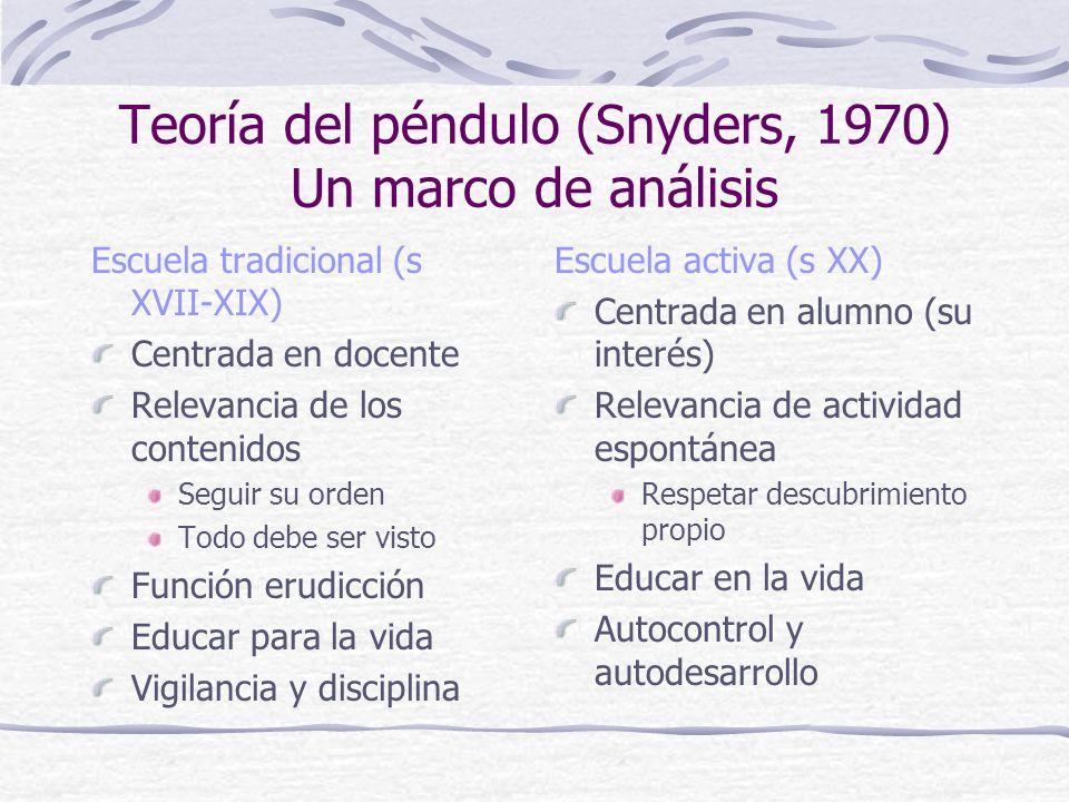 Teoría del péndulo (Snyders, 1970) Un marco de análisis Escuela tradicional (s XVII-XIX) Centrada en docente Relevancia de los contenidos Seguir su or