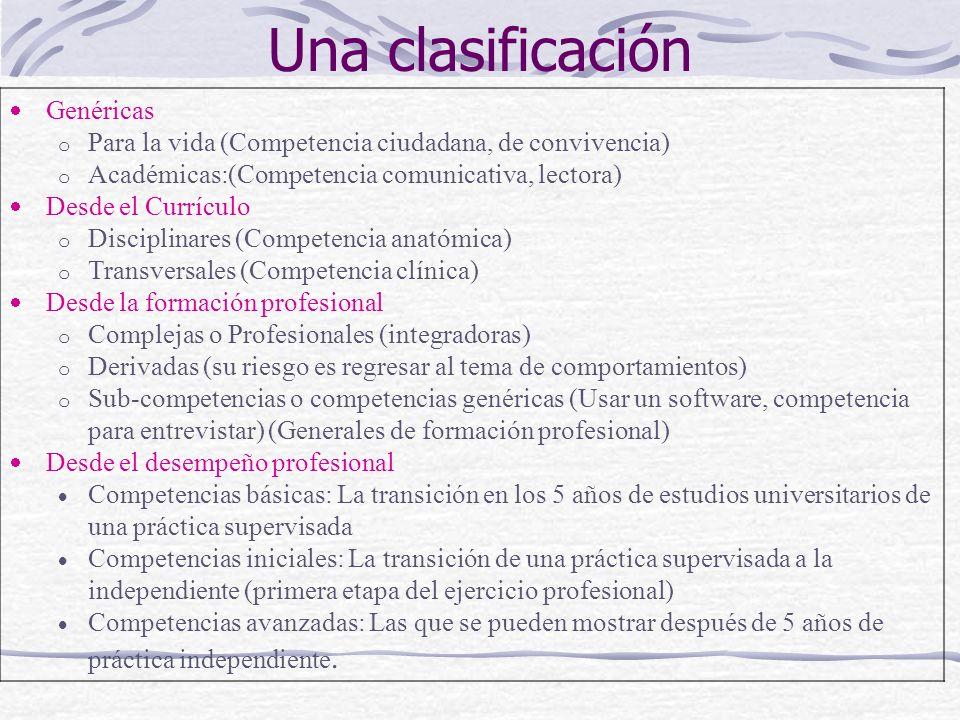 Una clasificación Genéricas o Para la vida (Competencia ciudadana, de convivencia) o Académicas:(Competencia comunicativa, lectora) Desde el Currículo o Disciplinares (Competencia anatómica) o Transversales (Competencia clínica) Desde la formación profesional o Complejas o Profesionales (integradoras) o Derivadas (su riesgo es regresar al tema de comportamientos) o Sub-competencias o competencias genéricas (Usar un software, competencia para entrevistar) (Generales de formación profesional) Desde el desempeño profesional Competencias básicas: La transición en los 5 años de estudios universitarios de una práctica supervisada Competencias iniciales: La transición de una práctica supervisada a la independiente (primera etapa del ejercicio profesional) Competencias avanzadas: Las que se pueden mostrar después de 5 años de práctica independiente.