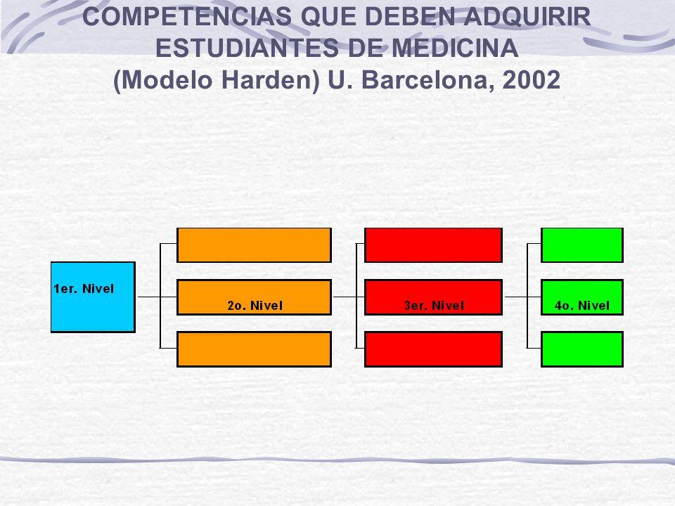 COMPETENCIAS QUE DEBEN ADQUIRIR ESTUDIANTES DE MEDICINA (Modelo Harden) U. Barcelona, 2002