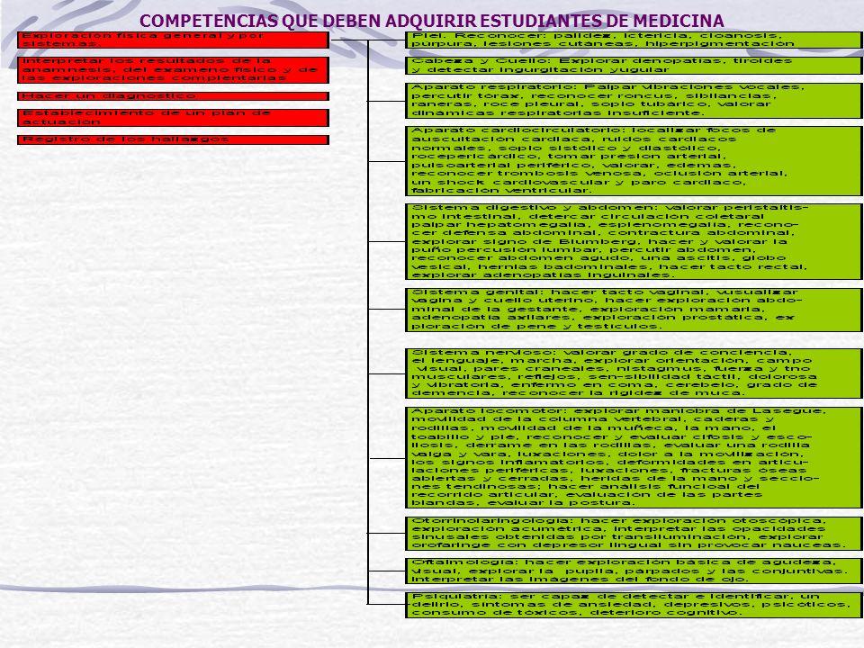 COMPETENCIAS QUE DEBEN ADQUIRIR ESTUDIANTES DE MEDICINA