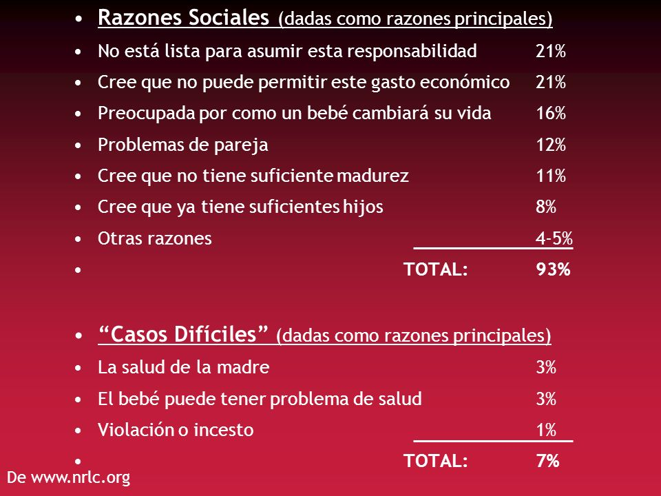 Razones Sociales (dadas como razones principales) No está lista para asumir esta responsabilidad21% Cree que no puede permitir este gasto económico21%