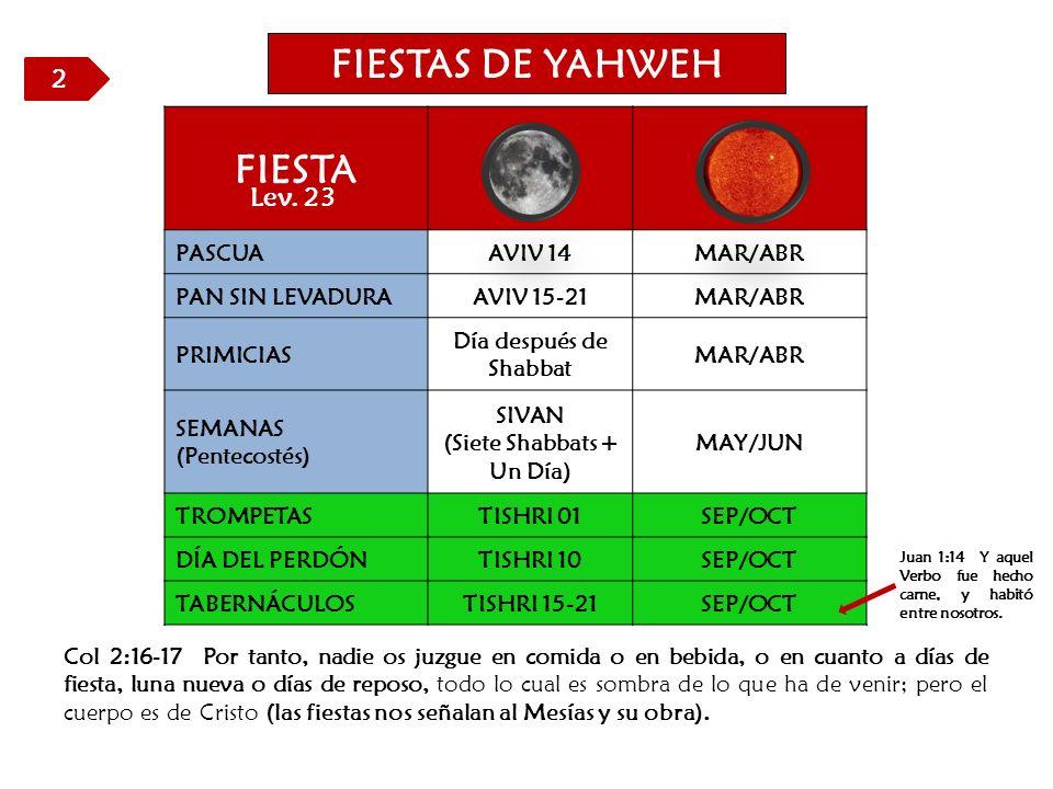 FIESTAS DE YAHWEH FIESTA PASCUAAVIV 14MAR/ABR PAN SIN LEVADURAAVIV 15-21MAR/ABR PRIMICIAS Día después de Shabbat MAR/ABR SEMANAS (Pentecostés) SIVAN (Siete Shabbats + Un Día) MAY/JUN TROMPETASTISHRI 01SEP/OCT DÍA DEL PERDÓNTISHRI 10SEP/OCT TABERNÁCULOSTISHRI 15-21SEP/OCT Col 2:16-17 Por tanto, nadie os juzgue en comida o en bebida, o en cuanto a días de fiesta, luna nueva o días de reposo, todo lo cual es sombra de lo que ha de venir; pero el cuerpo es de Cristo (las fiestas nos señalan al Mesías y su obra).