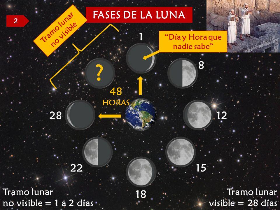 48 HORAS FASES DE LA LUNA ? 15 1 8 12 18 22 28 Tramo lunar visible = 28 días Tramo lunar no visible = 1 a 2 días 2 Tramo lunar no visible Día y Hora q
