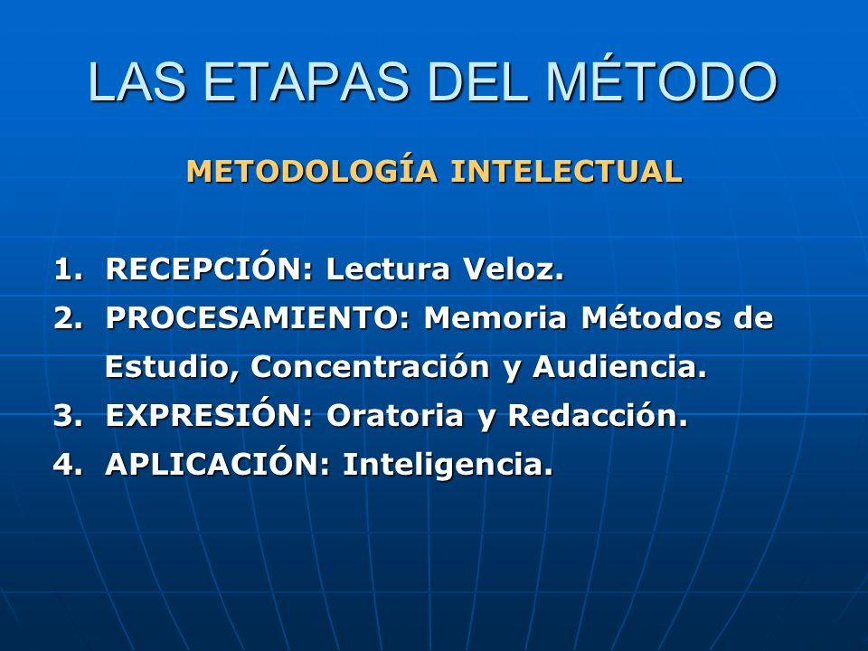 LAS ETAPAS DEL MÉTODO METODOLOGÍA INTELECTUAL 1. RECEPCIÓN: Lectura Veloz. 2. PROCESAMIENTO: Memoria Métodos de Estudio, Concentración y Audiencia. Es