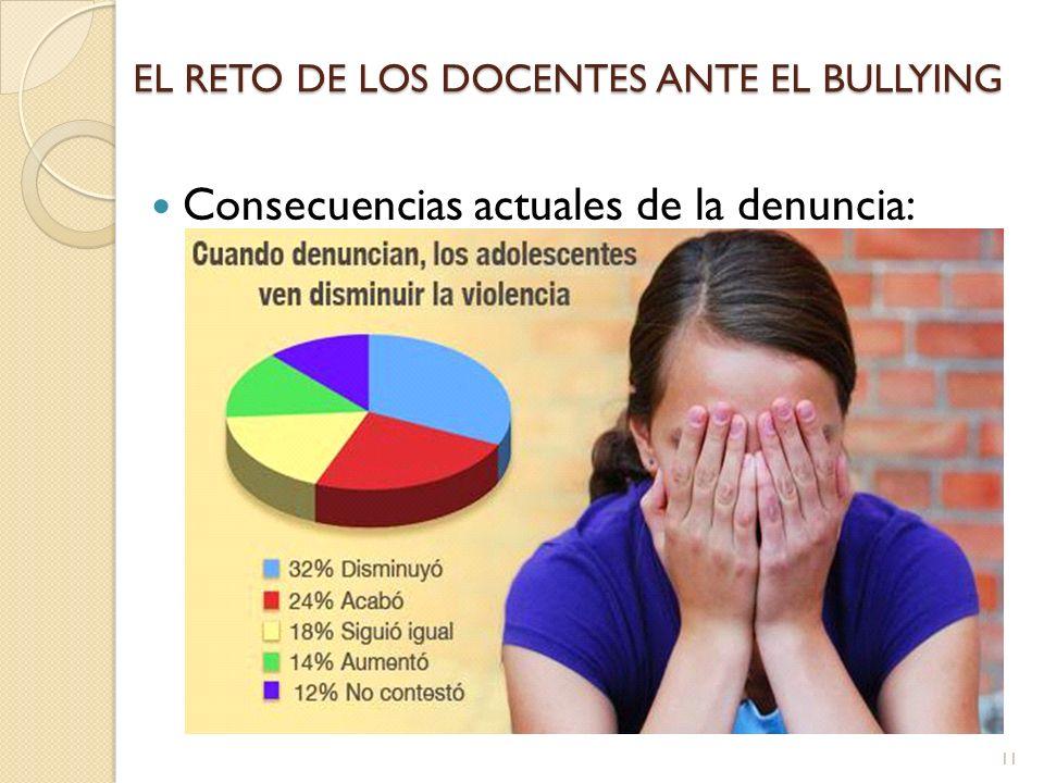EL RETO DE LOS DOCENTES ANTE EL BULLYING Consecuencias actuales de la denuncia: 11