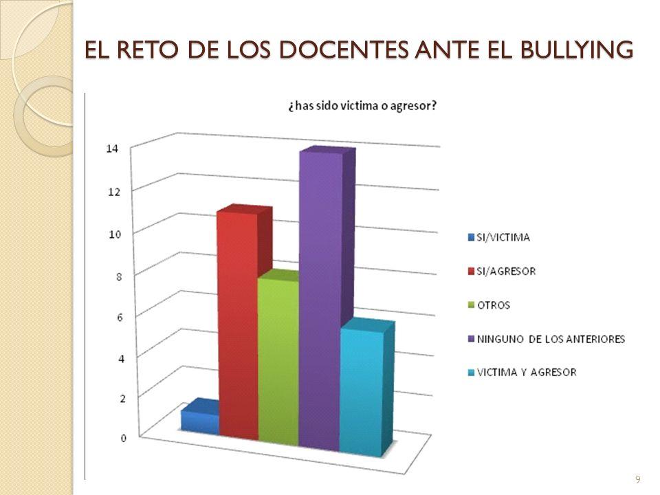 EL RETO DE LOS DOCENTES ANTE EL BULLYING 9