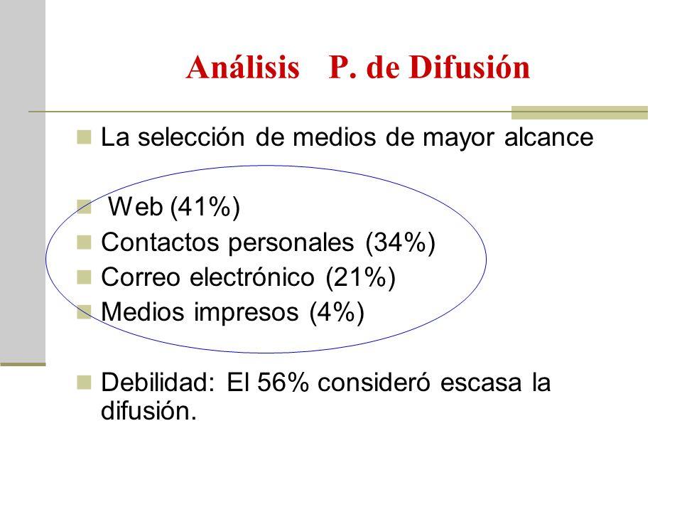 Análisis P. de Difusión La selección de medios de mayor alcance Web (41%) Contactos personales (34%) Correo electrónico (21%) Medios impresos (4%) Deb