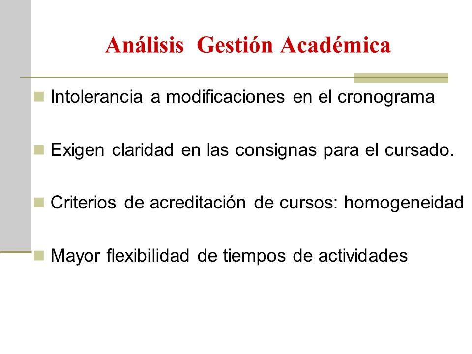 Análisis Gestión Académica Intolerancia a modificaciones en el cronograma Exigen claridad en las consignas para el cursado. Criterios de acreditación