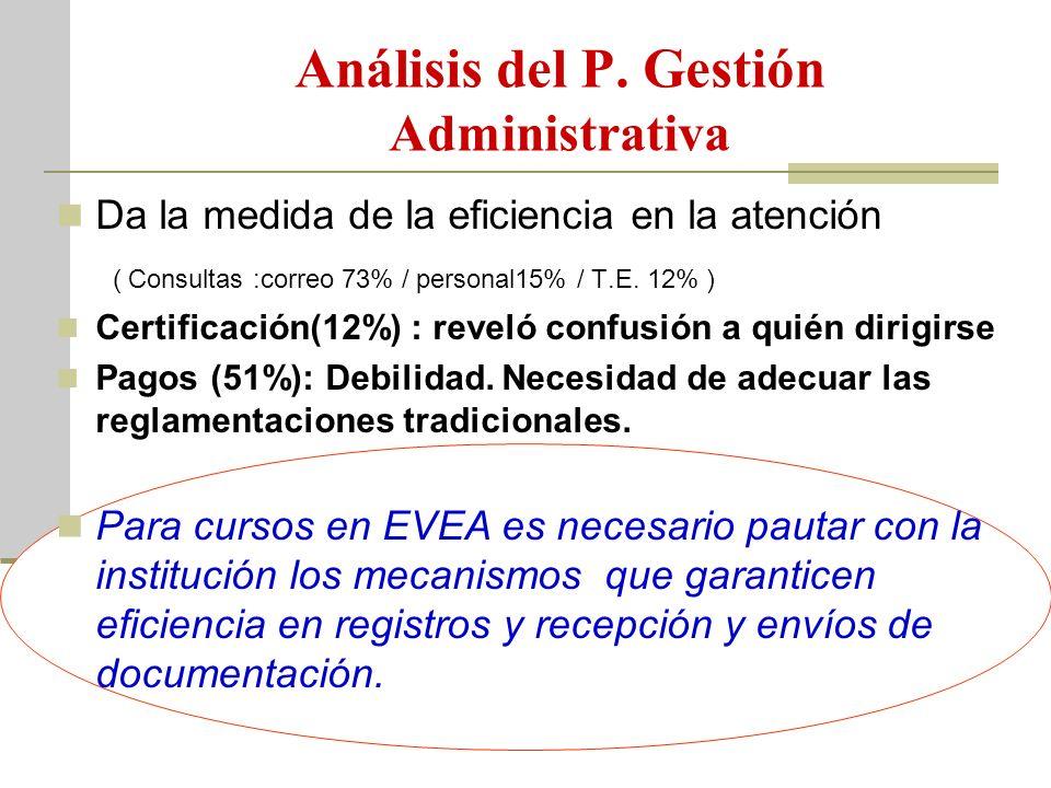 Análisis del P. Gestión Administrativa Da la medida de la eficiencia en la atención ( Consultas :correo 73% / personal15% / T.E. 12% ) Certificación(1