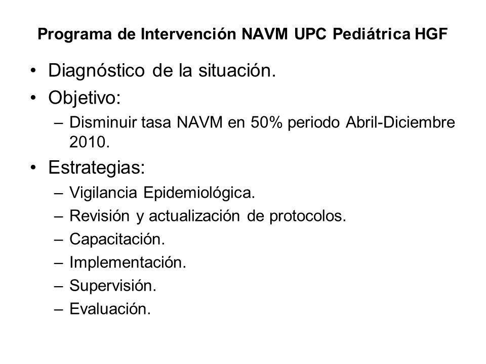 Programa de Intervención NAVM UPC Pediátrica HGF Diagnóstico de la situación. Objetivo: –Disminuir tasa NAVM en 50% periodo Abril-Diciembre 2010. Estr