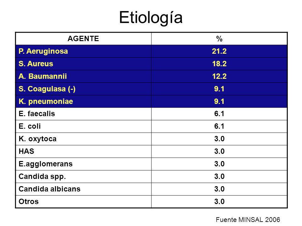 Etiología AGENTE% P. Aeruginosa21.2 S. Aureus18.2 A. Baumannii12.2 S. Coagulasa (-)9.1 K. pneumoniae9.1 E. faecalis6.1 E. coli6.1 K. oxytoca3.0 HAS3.0
