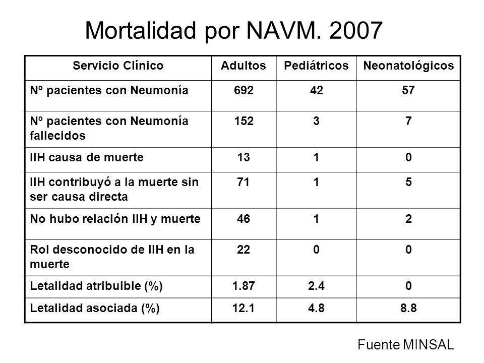 Mortalidad por NAVM. 2007 Servicio ClínicoAdultosPediátricosNeonatológicos Nº pacientes con Neumonía6924257 Nº pacientes con Neumonía fallecidos 15237