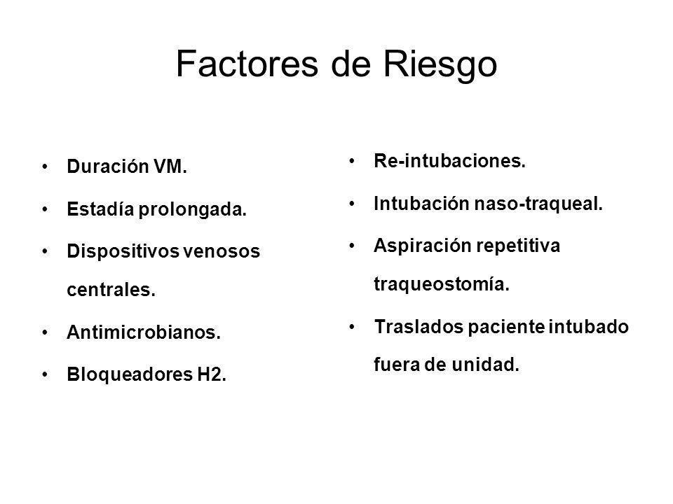 Factores de Riesgo Duración VM. Estadía prolongada. Dispositivos venosos centrales. Antimicrobianos. Bloqueadores H2. Re-intubaciones. Intubación naso