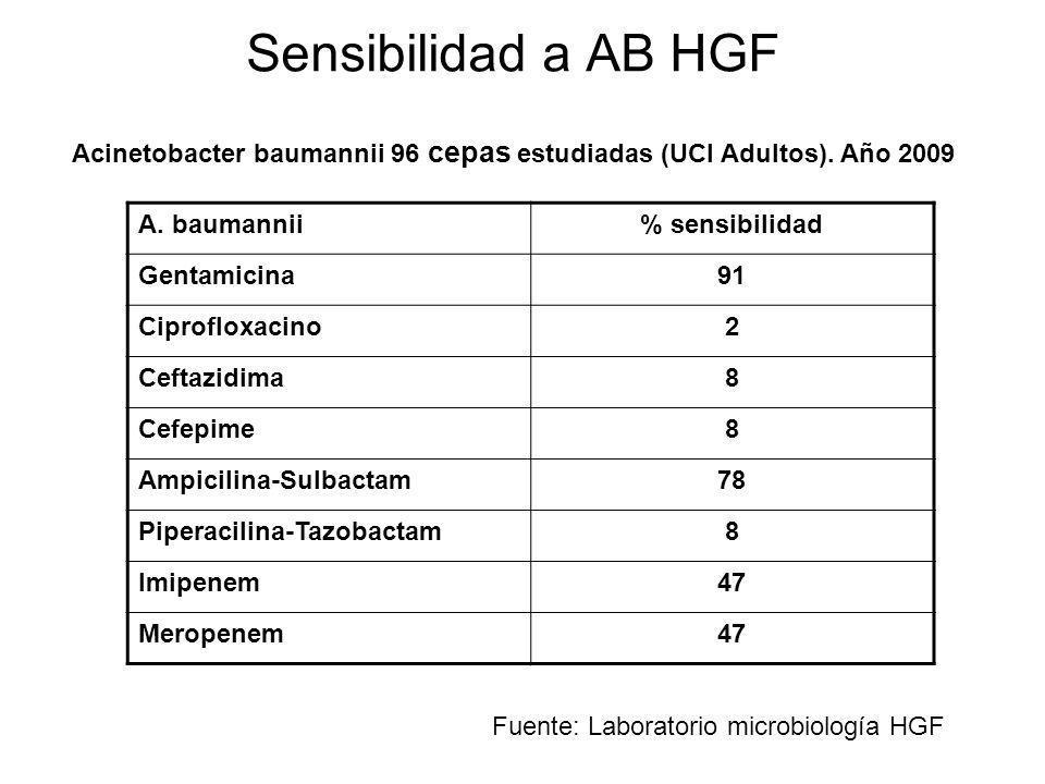 Sensibilidad a AB HGF Acinetobacter baumannii 96 cepas estudiadas (UCI Adultos). Año 2009 A. baumannii% sensibilidad Gentamicina91 Ciprofloxacino2 Cef