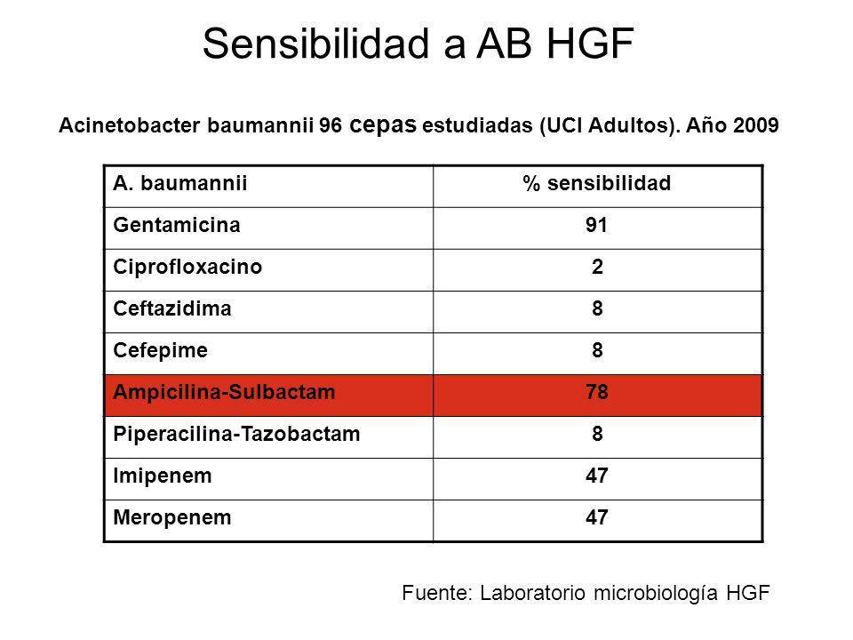 Sensibilidad a AB HGF A. baumannii% sensibilidad Gentamicina91 Ciprofloxacino2 Ceftazidima8 Cefepime8 Ampicilina-Sulbactam78 Piperacilina-Tazobactam8