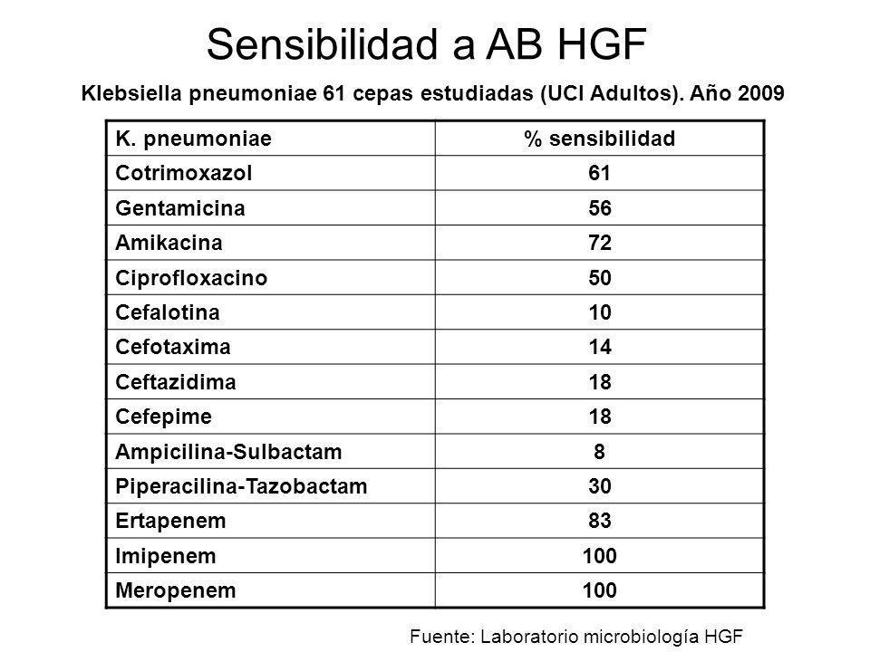 K. pneumoniae% sensibilidad Cotrimoxazol61 Gentamicina56 Amikacina72 Ciprofloxacino50 Cefalotina10 Cefotaxima14 Ceftazidima18 Cefepime18 Ampicilina-Su