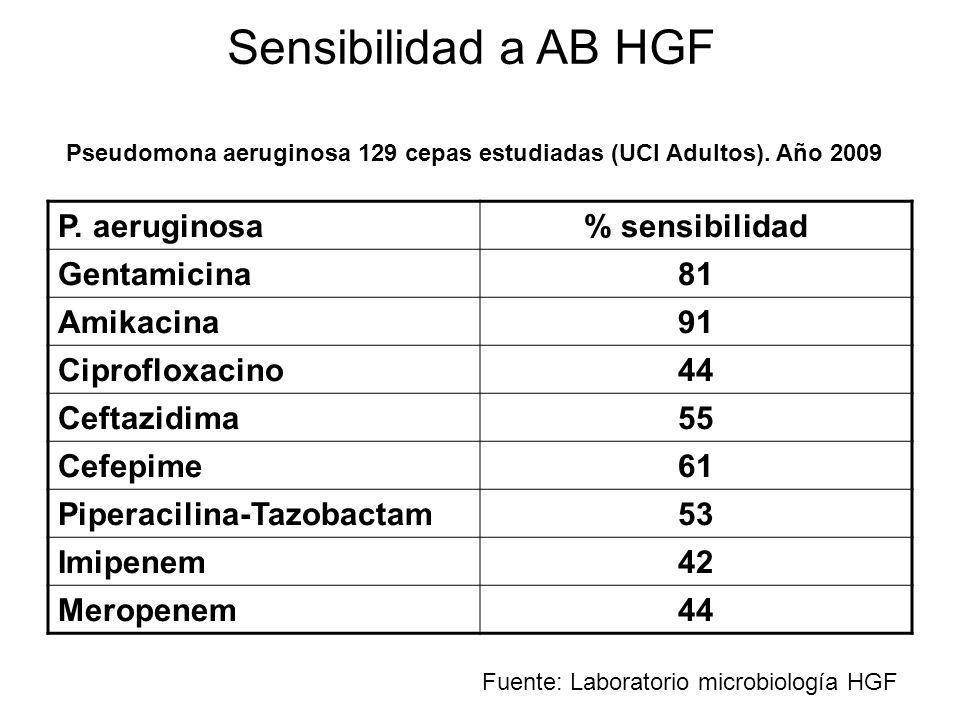 P. aeruginosa% sensibilidad Gentamicina81 Amikacina91 Ciprofloxacino44 Ceftazidima55 Cefepime61 Piperacilina-Tazobactam53 Imipenem42 Meropenem44 Sensi