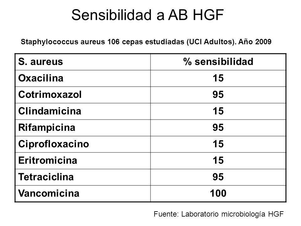 S. aureus% sensibilidad Oxacilina15 Cotrimoxazol95 Clindamicina15 Rifampicina95 Ciprofloxacino15 Eritromicina15 Tetraciclina95 Vancomicina100 Sensibil