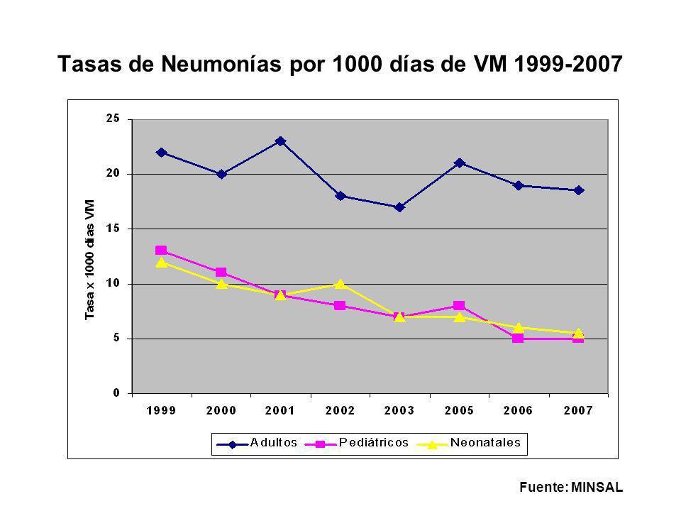 Tasas de Neumonías por 1000 días de VM 1999-2007 Fuente: MINSAL