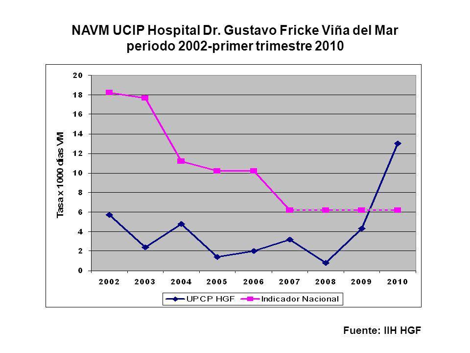 NAVM UCIP Hospital Dr. Gustavo Fricke Viña del Mar periodo 2002-primer trimestre 2010 Fuente: IIH HGF