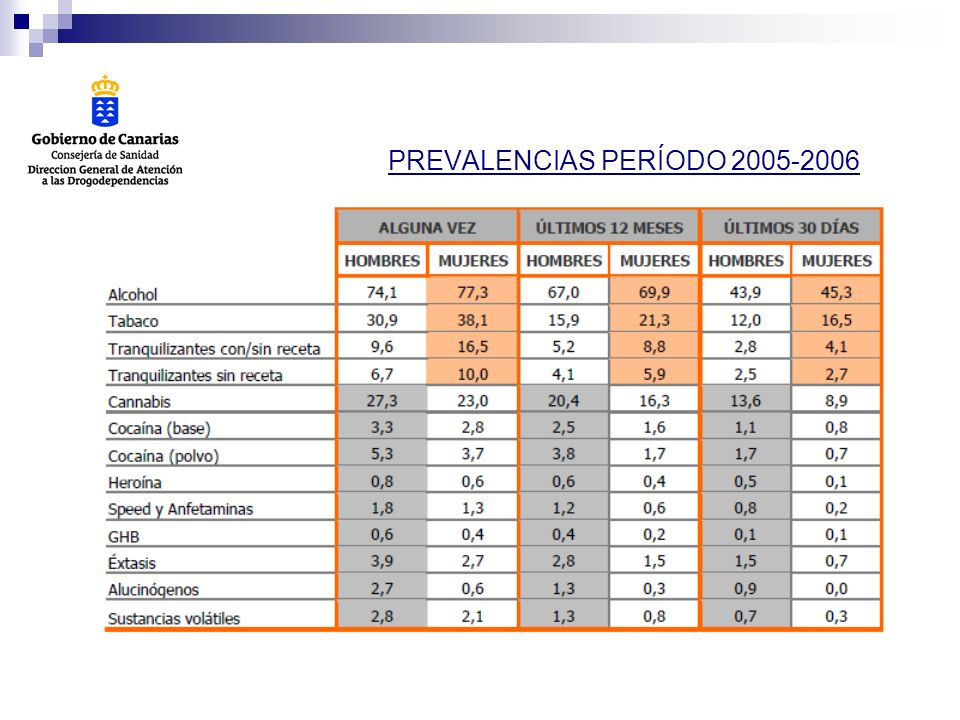 PREVALENCIAS PERÍODO 2005-2006