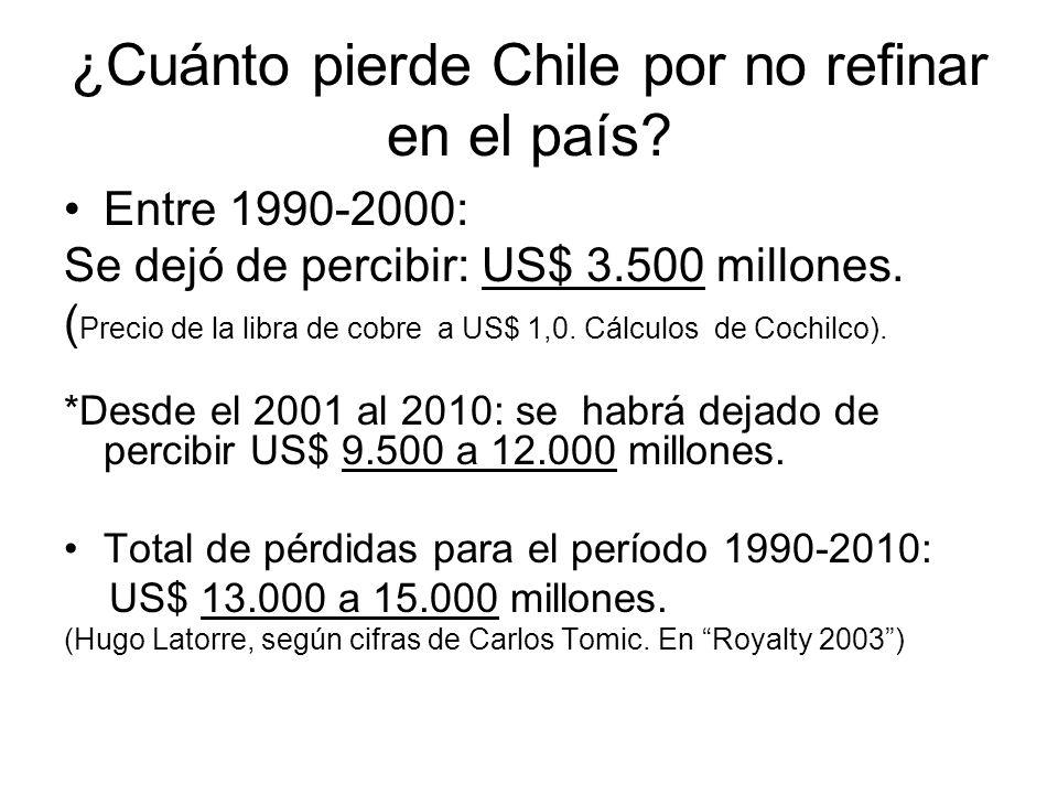 ¿Cuánto pierde Chile por no refinar en el país? Entre 1990-2000: Se dejó de percibir: US$ 3.500 millones. ( Precio de la libra de cobre a US$ 1,0. Cál