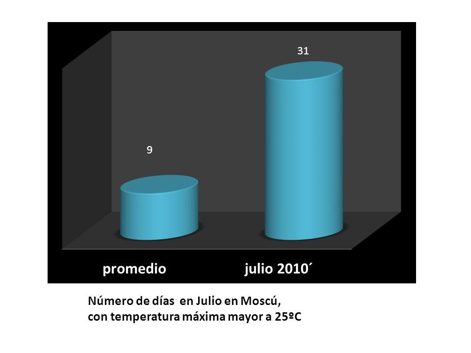 Número de días en Julio en Moscú, con temperatura máxima mayor a 25ºC