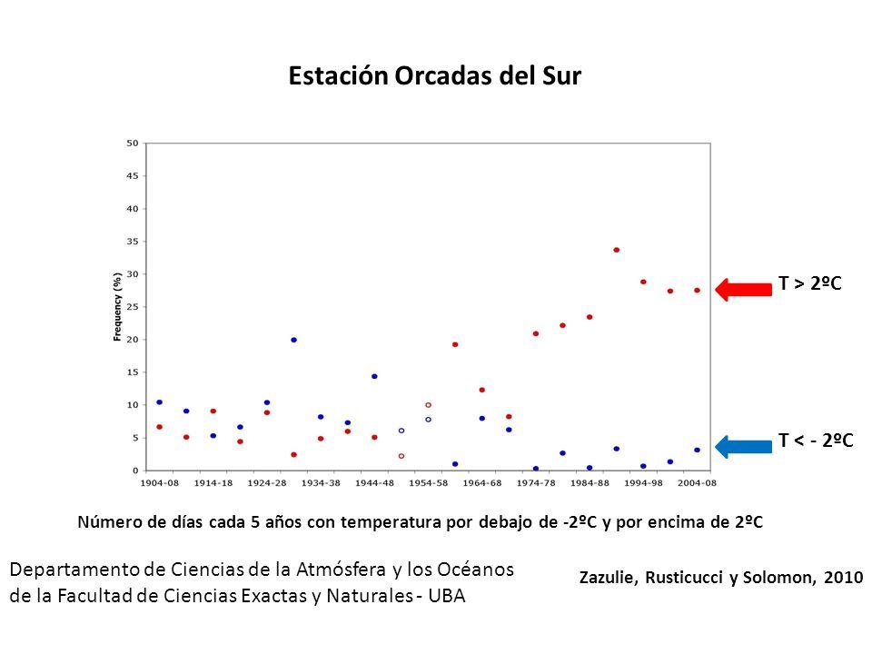 Estación Orcadas del Sur Número de días cada 5 años con temperatura por debajo de -2ºC y por encima de 2ºC Zazulie, Rusticucci y Solomon, 2010 T > 2ºC