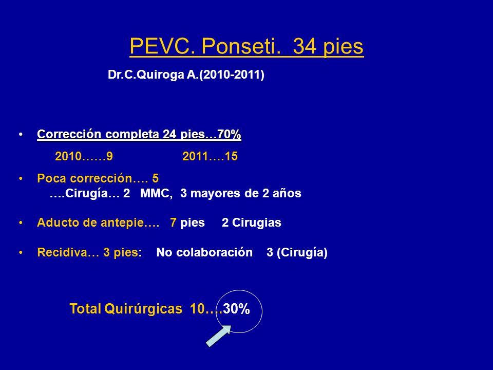 PEVC. Ponseti. 34 pies Corrección completa 24 pies…70%Corrección completa 24 pies…70% Poca corrección…. 5 ….Cirugía… 2 MMC, 3 mayores de 2 años Aducto