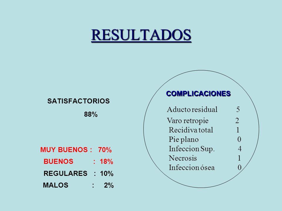 RESULTADOS SATISFACTORIOS 88% MUY BUENOS : 70% BUENOS : 18% REGULARES : 10% MALOS : 2% Aducto residual 5 Varo retropie 2 Recidiva total 1 Pie plano 0