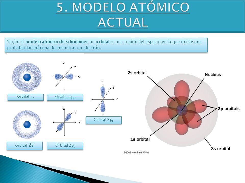 TEMA 4 3º ESO FÍSICA-QUÍMICA Según el modelo atómico de Schödinger, un orbital es una región del espacio en la que existe una probabilidad máxima de e