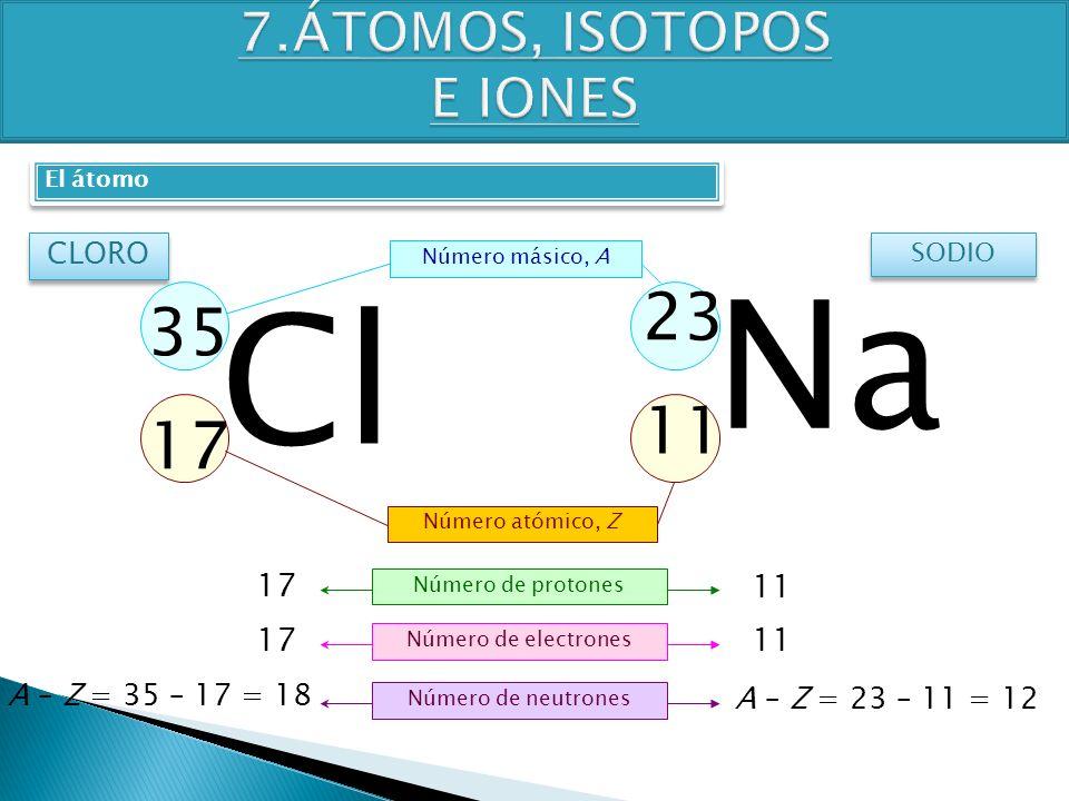 TEMA 4 3º ESO FÍSICA-QUÍMICA 11 17 Na 23 CLORO SODIO Número atómico, Z Número de protones Número de electrones Número de neutrones 17 11 17 A – Z = 23