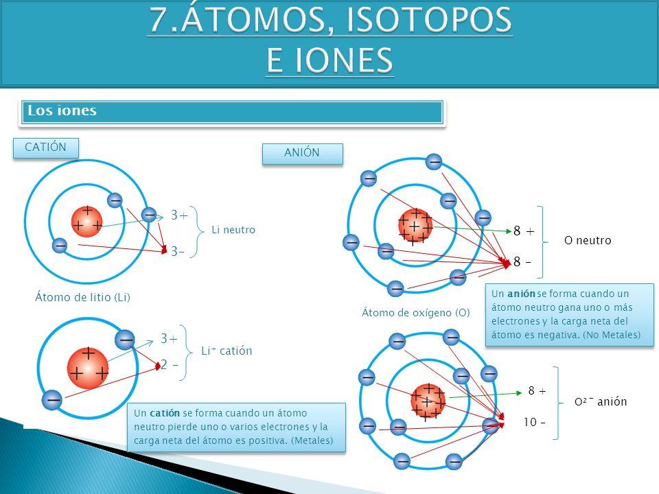TEMA 4 3º ESO FÍSICA-QUÍMICA Los iones CATIÓN Átomo de litio (Li) 3+ 3–3– Li neutro 3+ 2 – Li + catión ANIÓN Átomo de oxígeno (O) 8 + 8 – O neutro 8 +