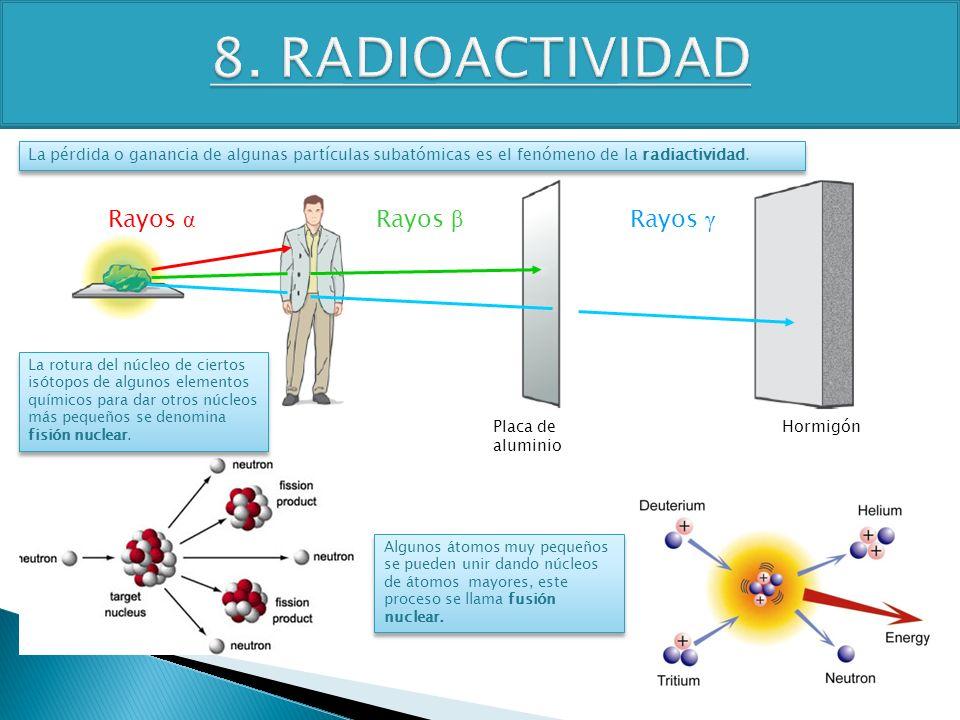 TEMA 4 3º ESO FÍSICA-QUÍMICA Placa de aluminio Hormigón Rayos α Rayos β Rayos γ La pérdida o ganancia de algunas partículas subatómicas es el fenómeno