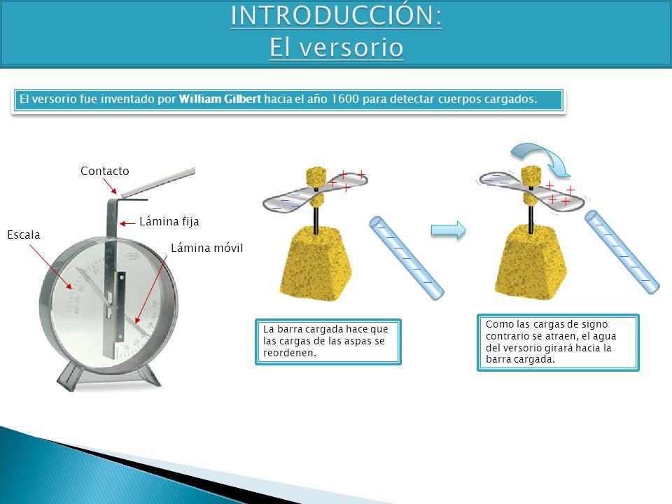 TEMA 4 3º ESO FÍSICA-QUÍMICA ++ + + + + + + Contacto Lámina fija Lámina móvil Escala El versorio fue inventado por William Gilbert hacia el año 1600 p
