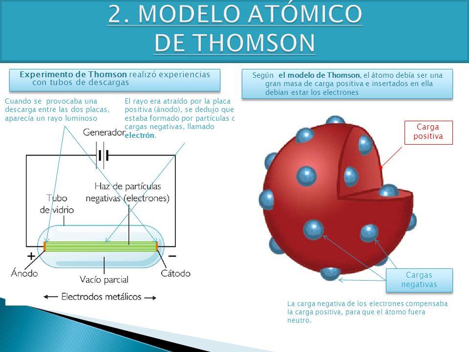 TEMA 4 3º ESO FÍSICA-QUÍMICA Experimento de Thomson realizó experiencias con tubos de descargas Cuando se provocaba una descarga entre las dos placas,