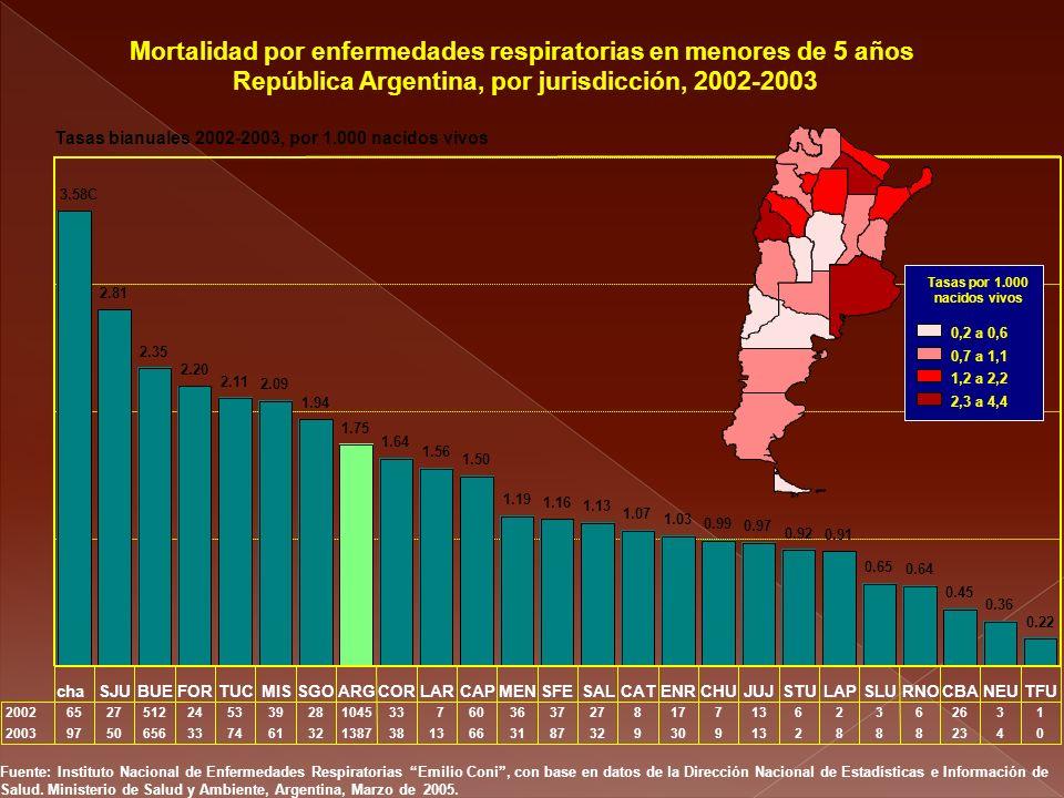 Mortalidad por enfermedades respiratorias en menores de 5 años República Argentina, por jurisdicción, 2002-2003 3.58C 2.81 2.35 2.20 2.11 2.09 1.94 1.