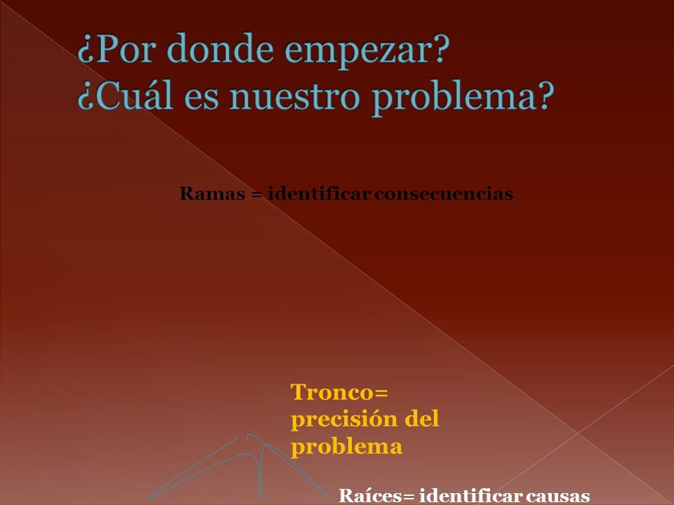 Ramas = identificar consecuencias Tronco= precisión del problema Raíces= identificar causas