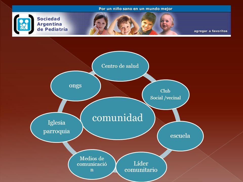 comunidad Centro de salud Club Social /vecinal escuela Líder comunitario Medios de comunicació n Iglesia parroquia ongs